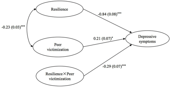 latent-variable-interaction-model-of-peer-victimization-resilience-and-depression-p